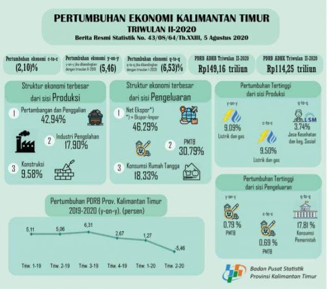 Dipukul Pandemi, Ekonomi Kaltim Minus 5,46 Persen