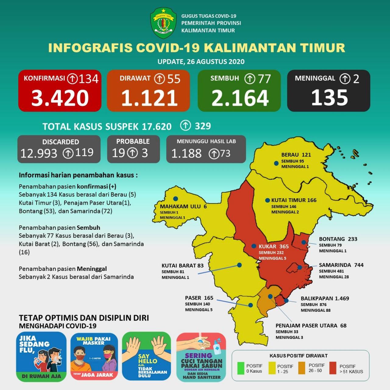 135 Kasus Kematian Covid-19 di Kaltim, Andi: Mendekati Persentase Nasional