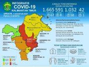 Kasus Covid-19 di Kaltim Bertambah 67, Satu Pasien Meninggal Dunia