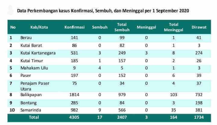 Kasus Kematian Melonjak, Kesembuhan COVID-19 di Kaltim Melorot ke 56 Persen