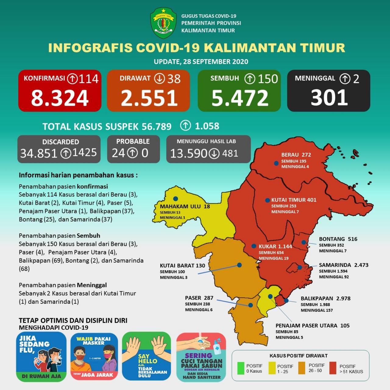 Total COVID-19 di Kaltim 8.324 Kasus, RS IA Moeis Tambah 50 Ranjang Pasien