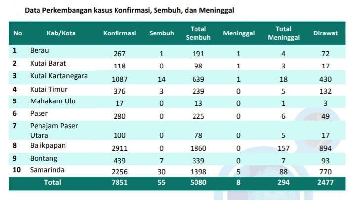 Tambah 392 Kasus, Hari Ini Kaltim Urutan Ketiga Tertinggi se-Indonesia